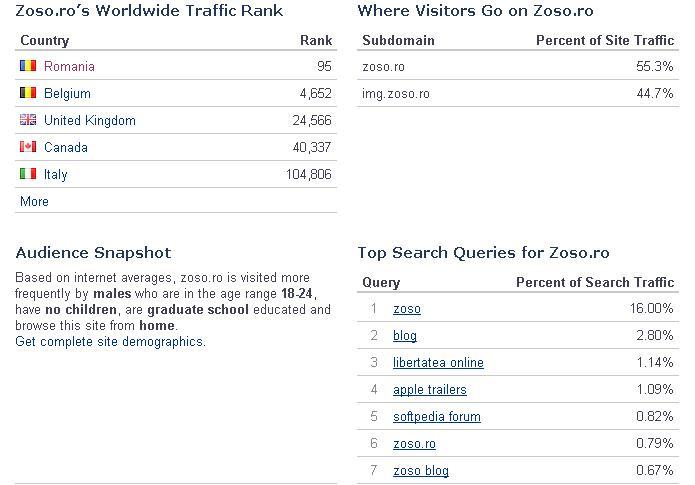 Statistici blog zoso.ro