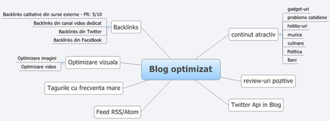 Optimizare Blog