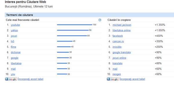 top10 cautari romania pe google insight ro