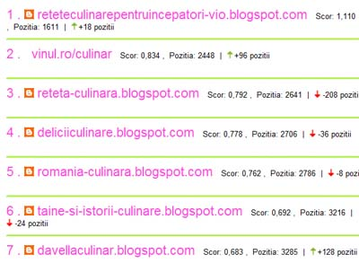 top zelist bloguri culinare