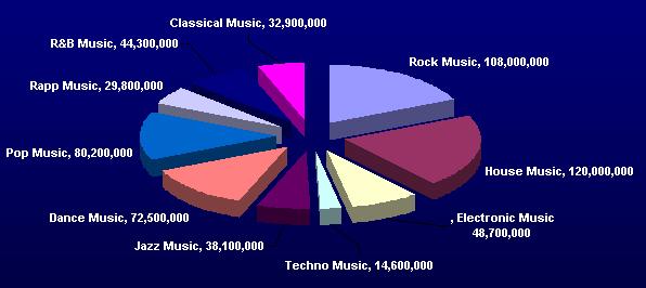 chart music - rezultate Google.com pentru diferite genuri muzicale