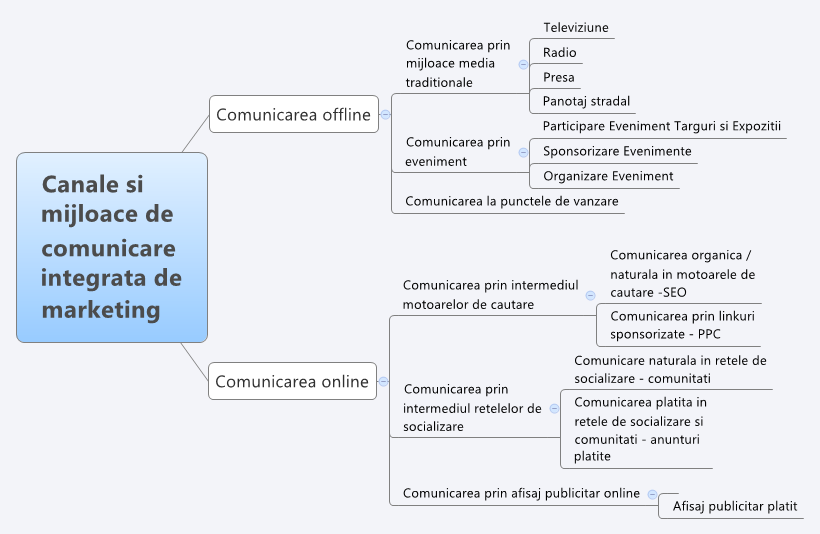 Canale si mijloace de comunicare integrata de marketing