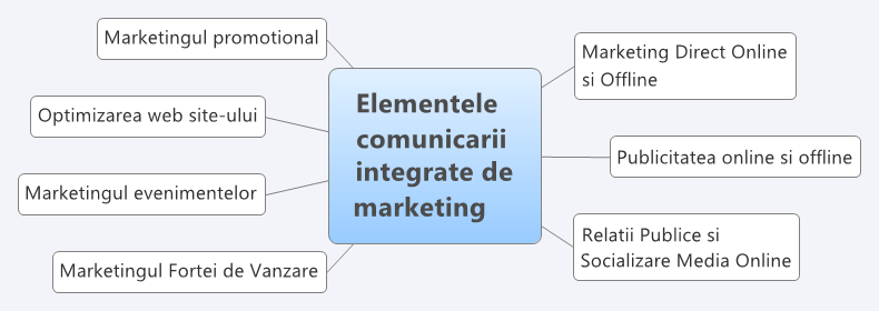 Elementele comunicarii integrate de marketing