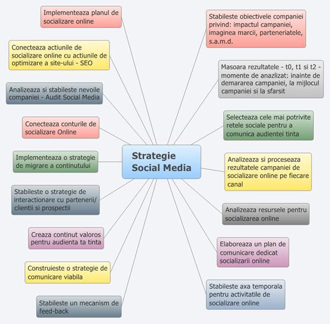 """Repere in realizarea unei strategii de """"social media"""""""